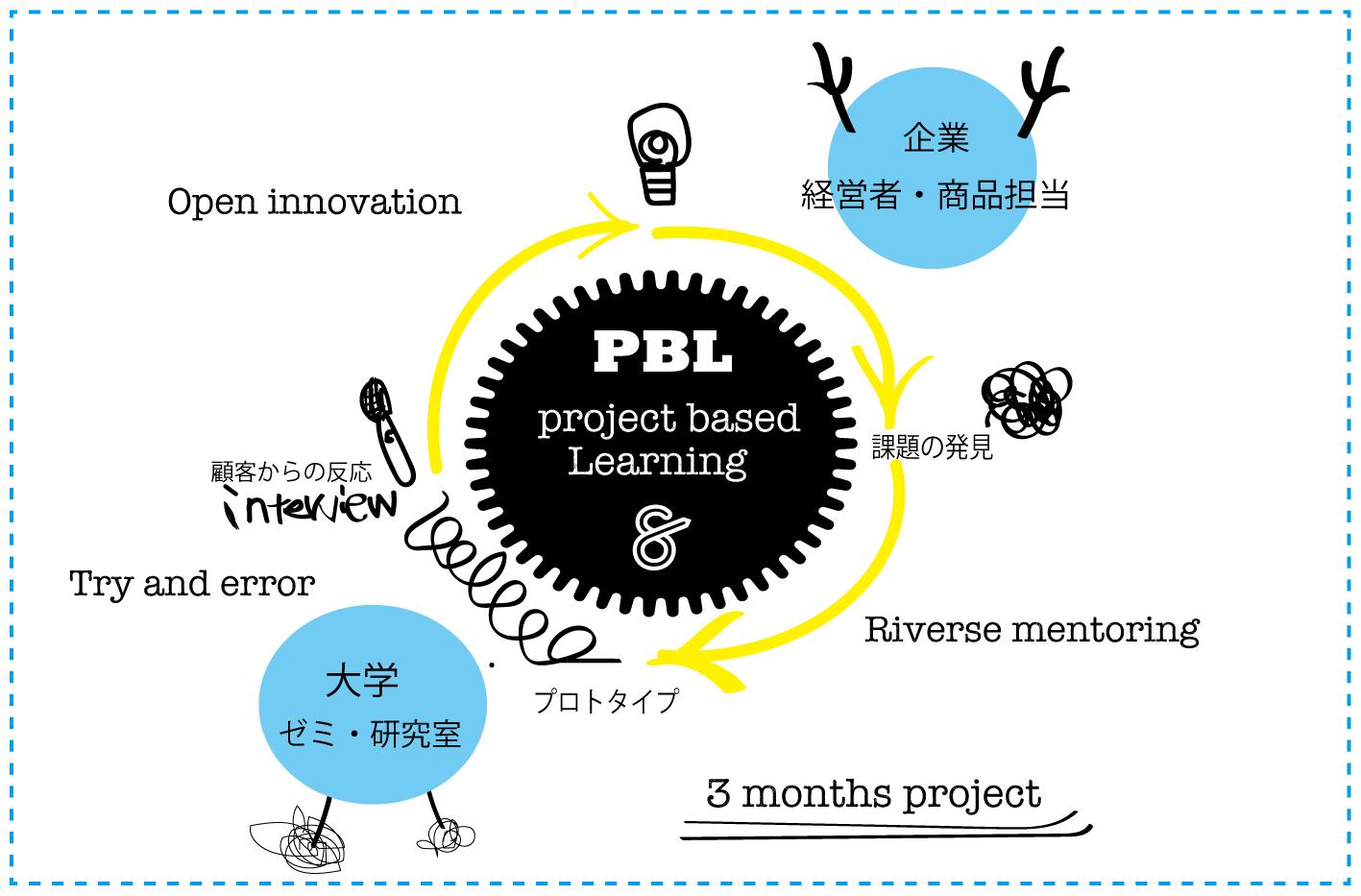 PBL-startupbase
